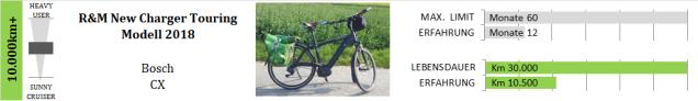 (811)_10.000km+_RuMNewChargerTouring_BoschCX
